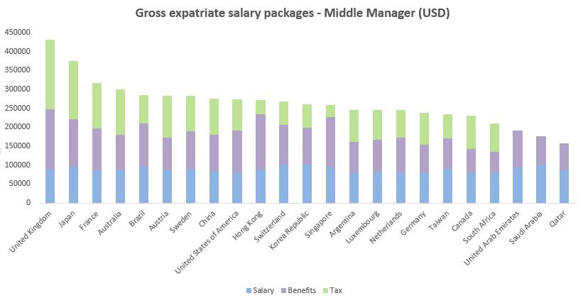 Gross expatriate salary packages - Middle Manager (USD)