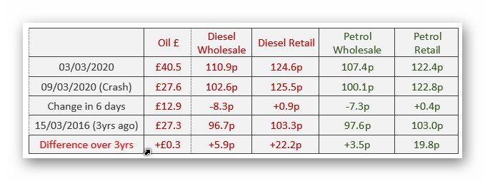 Wholesale-Retail-Pump-Prices-March-2020