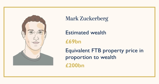 Average first-time buyer house price for the world's 10 richest billionaires Infographic